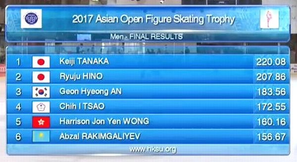 アジアンオープン 男子結果