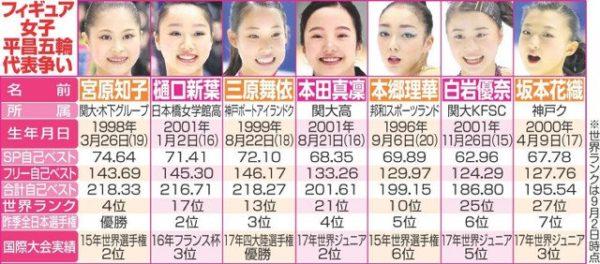 日本女子 代表争い